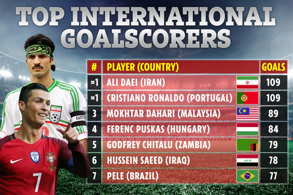 Cristiano Ronaldo has now EQUALLED Ali Daei's international goal record in Portugal's 2-2 draw against France