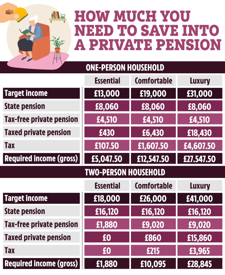 This is how much you need to save in your pension to live off when you retire, depending on your lifestyle
