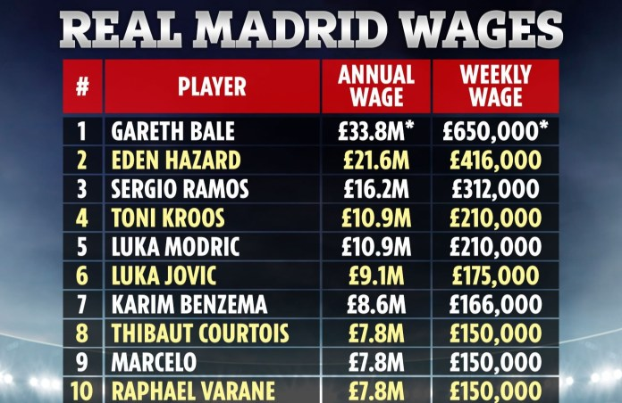 Ramos will reportedly take a significant pay cut from his Real Madrid wages