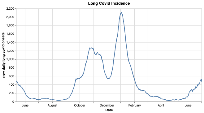 Long Covid cases are increasing daily, but are not as high as in the second wave, estimates the Zoe Covid Symptom Study app