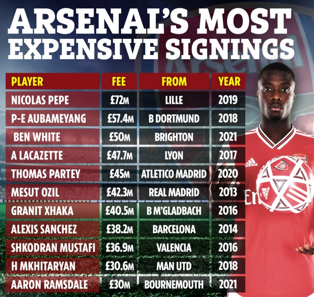 JW ARSENAL EXPENSIVE SIGNINGS AUG 21