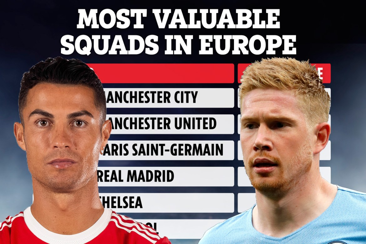 Top 10 most costly squads in Europe revealed as Man Utd close gap on City  and Arsenal more expensive than Barca