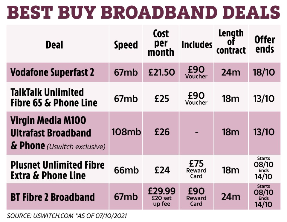 Uswitch has rounded up some of the best broadband deals currently available