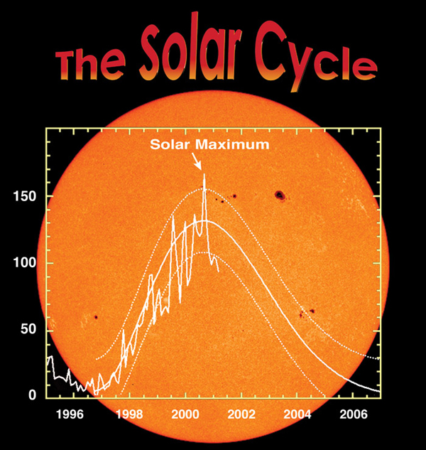 The Sunspot and Solar Activity Cycle