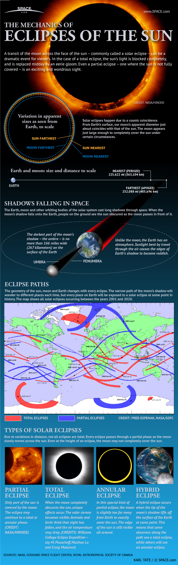 Guide to Solar Eclipses (Infographic) Guide to Solar Eclipses (Infographic)