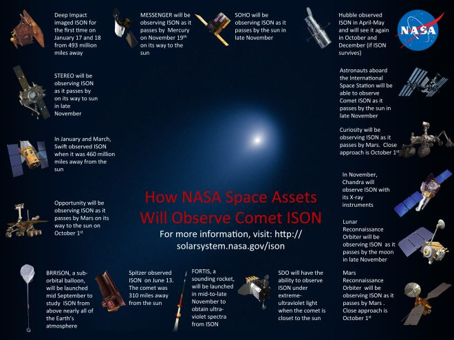 How NASA Space Assets Will Observe Comet ISON
