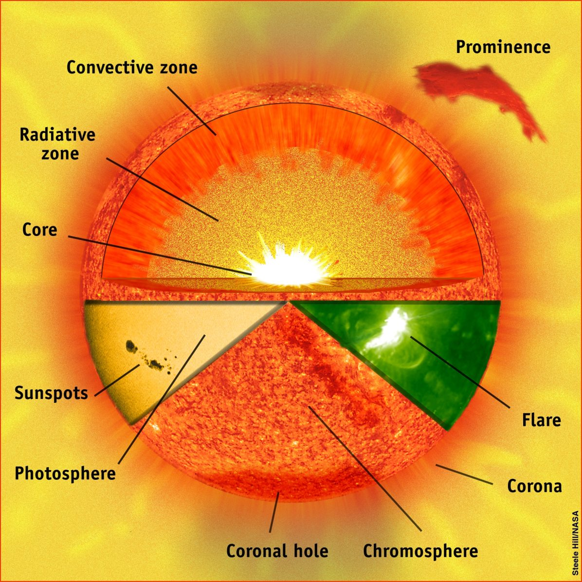 Solar Structure - The Sun Today with C. Alex Young, Ph.D.