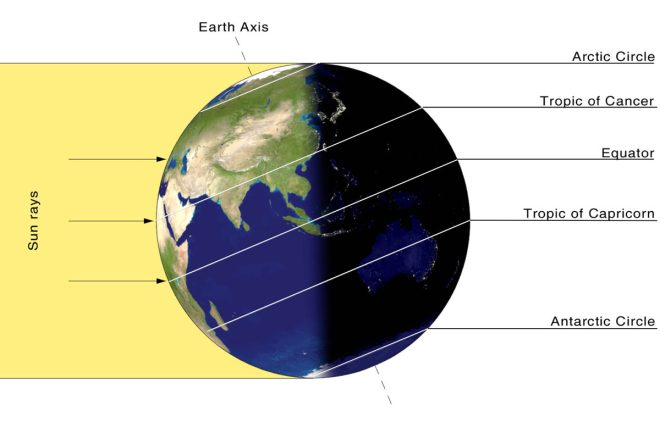 "For the northern hemisphere, the Sun is directly overhead at ""high-noon"" on Summer Solstice at the latitude called the Tropic of Cancer."