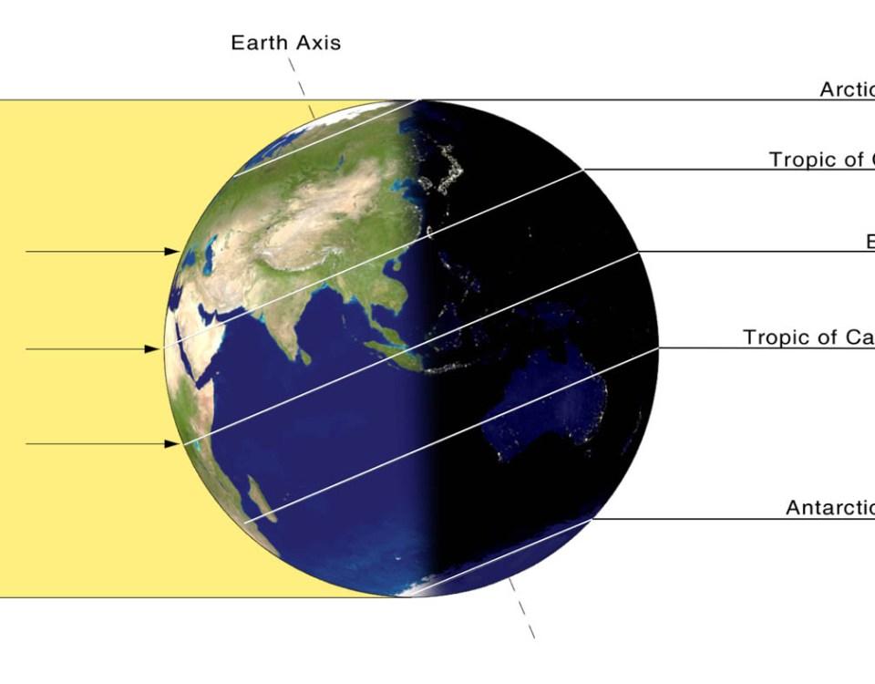 June Solstice Diagram