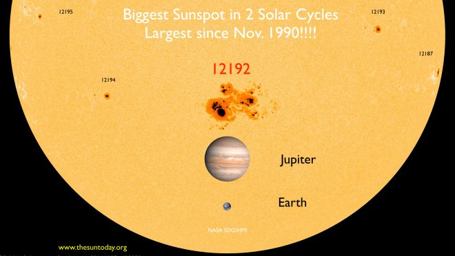 AR12192 is the biggest sunspot in 2 solar cycles and the largest since Nov. 1990.