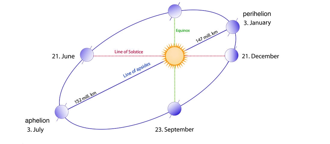 This diagram shows the relation between the line of solstice and the line of apsides of Earth's elliptical orbit.