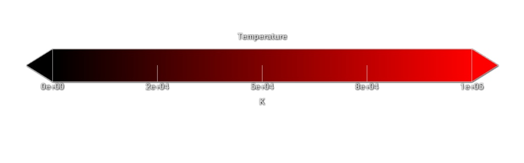 Color bar representing the plasma temperature.