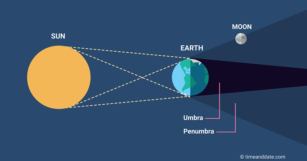 Sun, Earth, and Moon are not perfectly aligned during a penumbral eclipse. (Not to scale) CREDIT: timeanddate.com