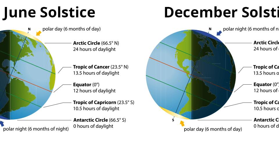 June & December Solstice Comparison