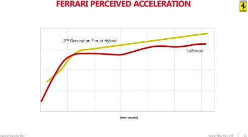Ferrari 2022 product roadmap release 03