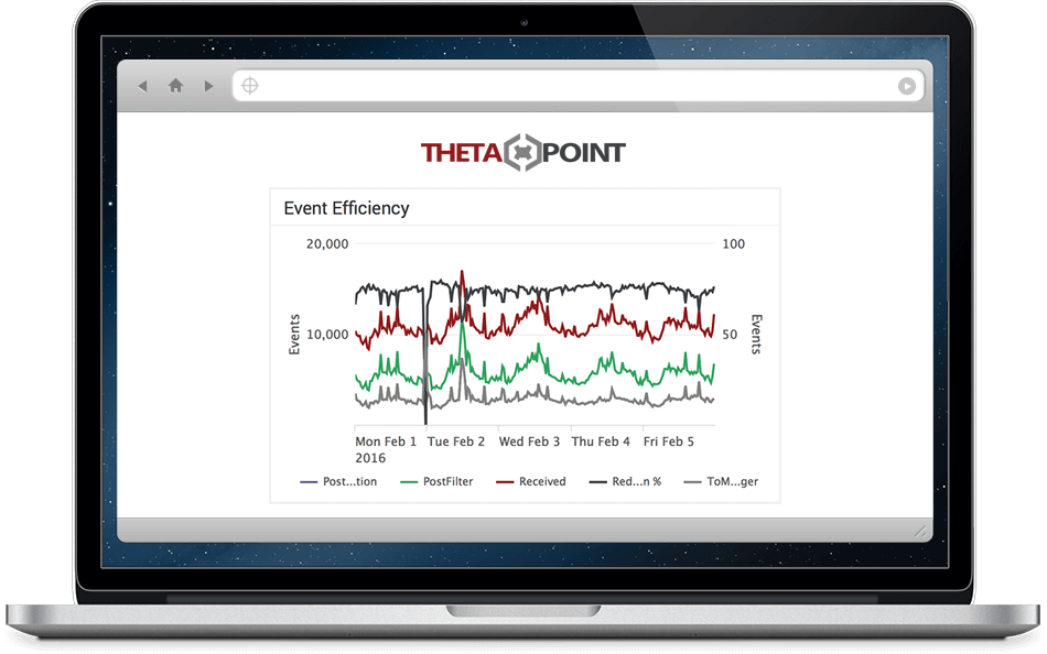 ArcSight Event Efficiency Graph in ThetaPoint Managed Services Portal
