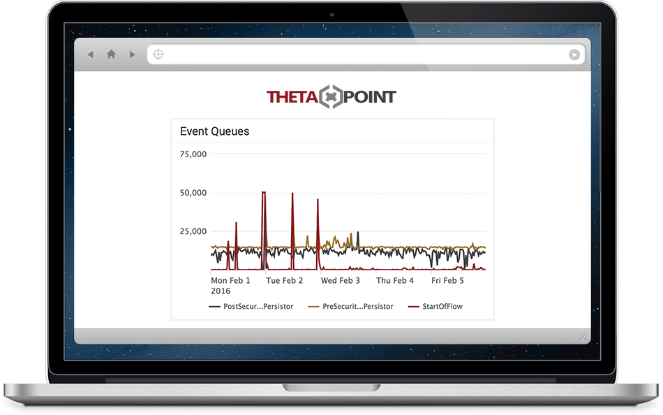 ArcSight Event Queues Graph in ThetaPoint Managed Services Portal