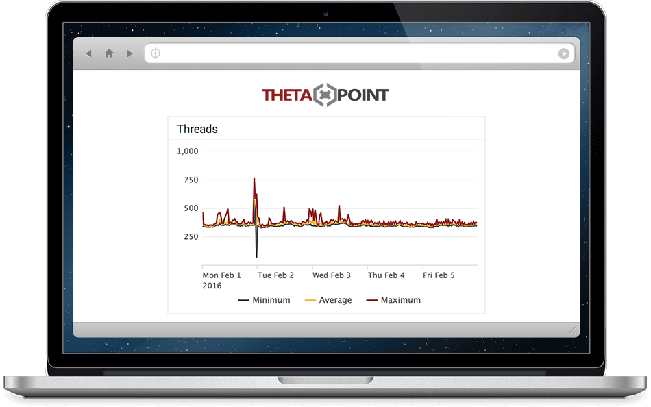 ArcSight Thread Count Graph in ThetaPoint Managed Services Portal