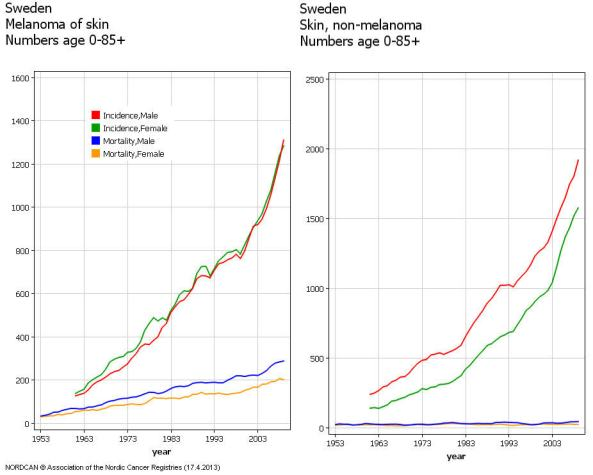 Melanoma-and-non-melanoma-statistics-sweden