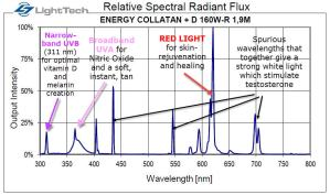 red light therapy tanning lamps spectrum and benefits