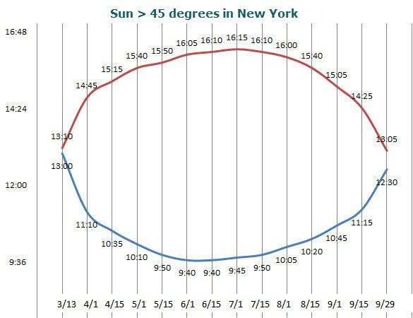 sun-above-45-New-York