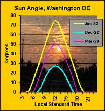 sun-angle-washington
