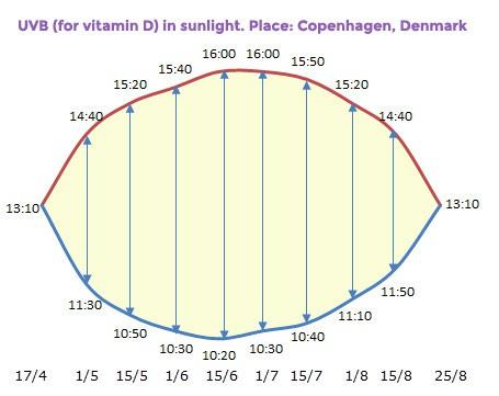 vitamin-d-from-sunlight-copenhagen-denmark