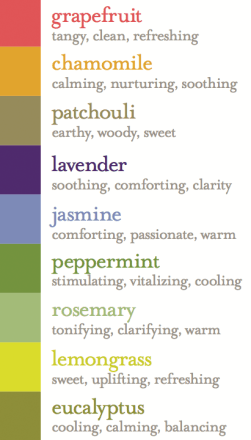 aromatherapy-benefits-chart