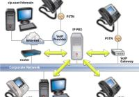 How to connect SIP Phone to Internet PBX