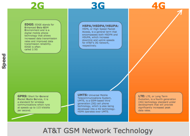 AT&T-GSM-Network