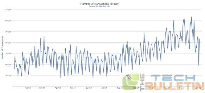 Number of Transactions Per Day