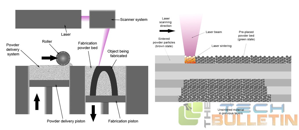 Selective_laser_melting_system_schematic