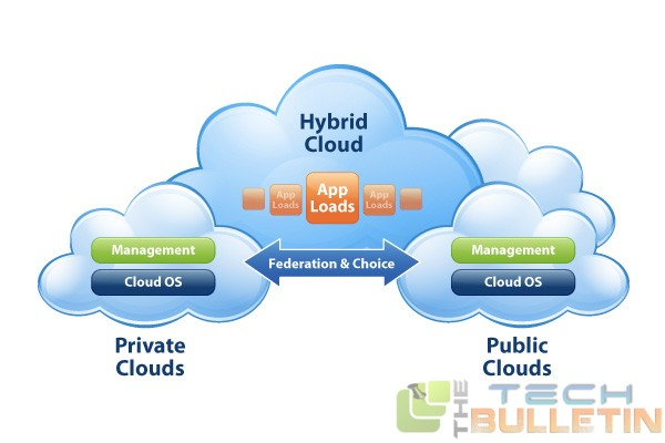 Hybrid-Cloud-Computing-Solution1
