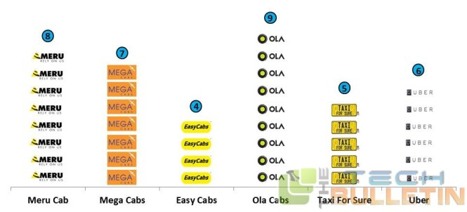 Ranking-Radio-Taxis-Operators