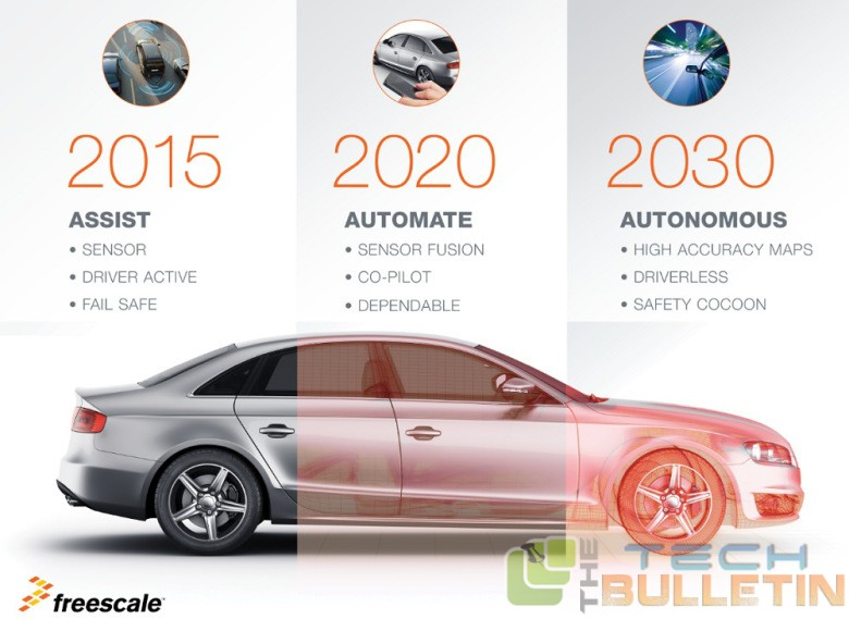 Freescale self-driving cars