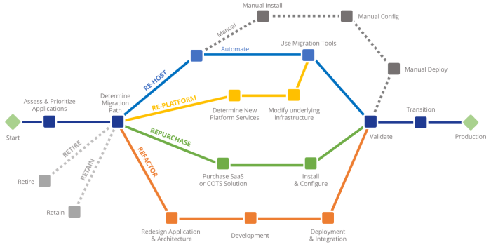Cloud Migration Paths