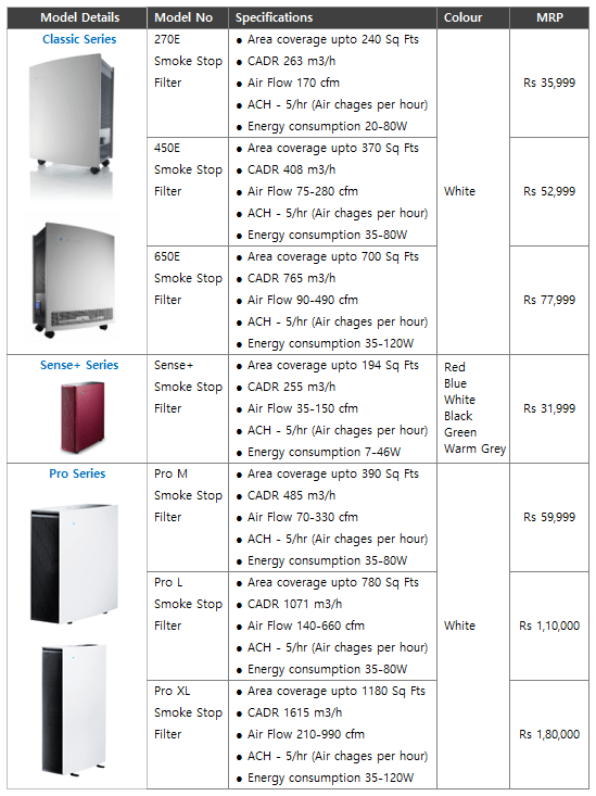 Blueair Air Purifier prices and product Details