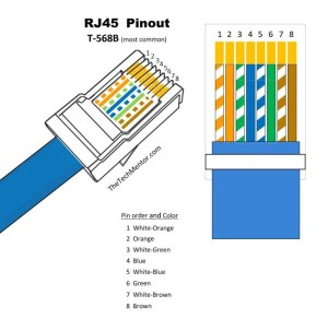 Easy RJ45 Wiring (with RJ45 pinout diagram, steps and