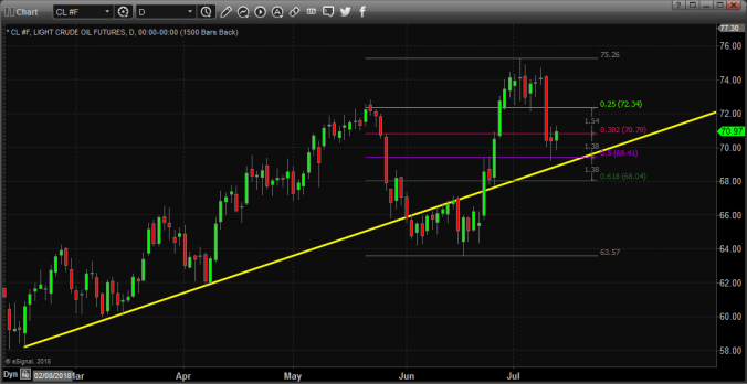 Crude Oil May Not Find Support Above $60 This Time - Chris