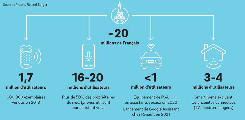 Marché des assistants vocaux en France en 2019.