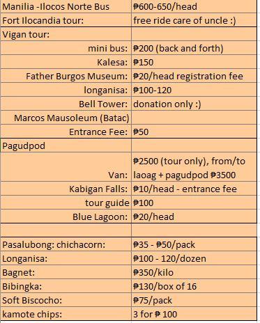 3-Day Ilocos Norte Budget Itinerary
