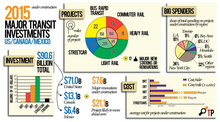 Major Transit Investments, 2015