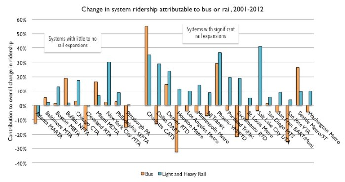 Ridership change as a percentage of overall change, bus versus rail, 2001 to 2012