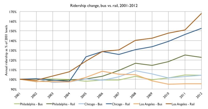 Ridership change in three cities, 2001 to 2012