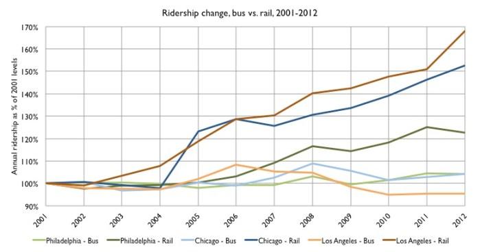 Ridership change in three cities, 2001 to 2012