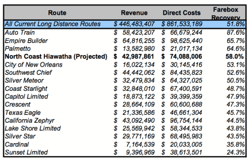 Amtrak Routes Farebox Recovery Comparison