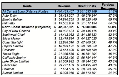 Amtrak Routes Farebox Recovery Comparison
