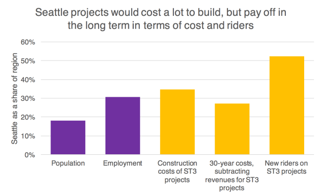 Seattle share of project costs
