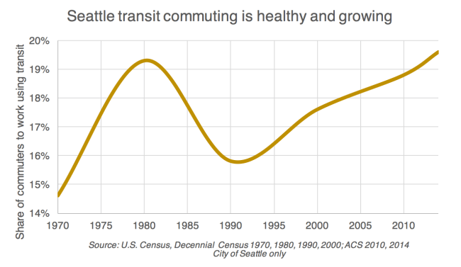 Seattle transit use over time