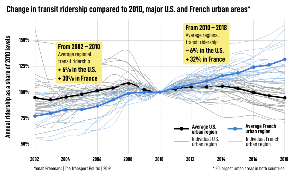 Change in transit ridership compared to 2010, major U.S. and French urban areas